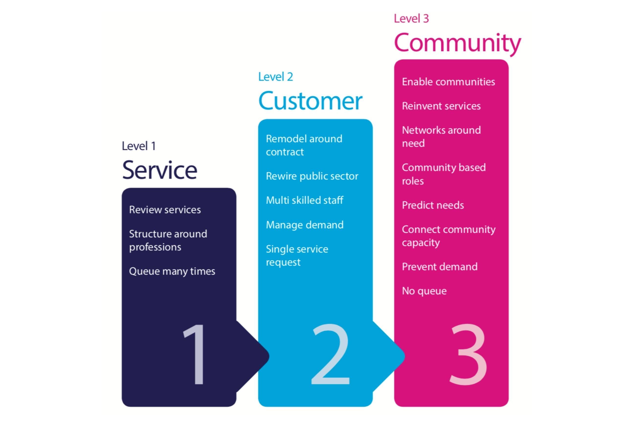 service customer community