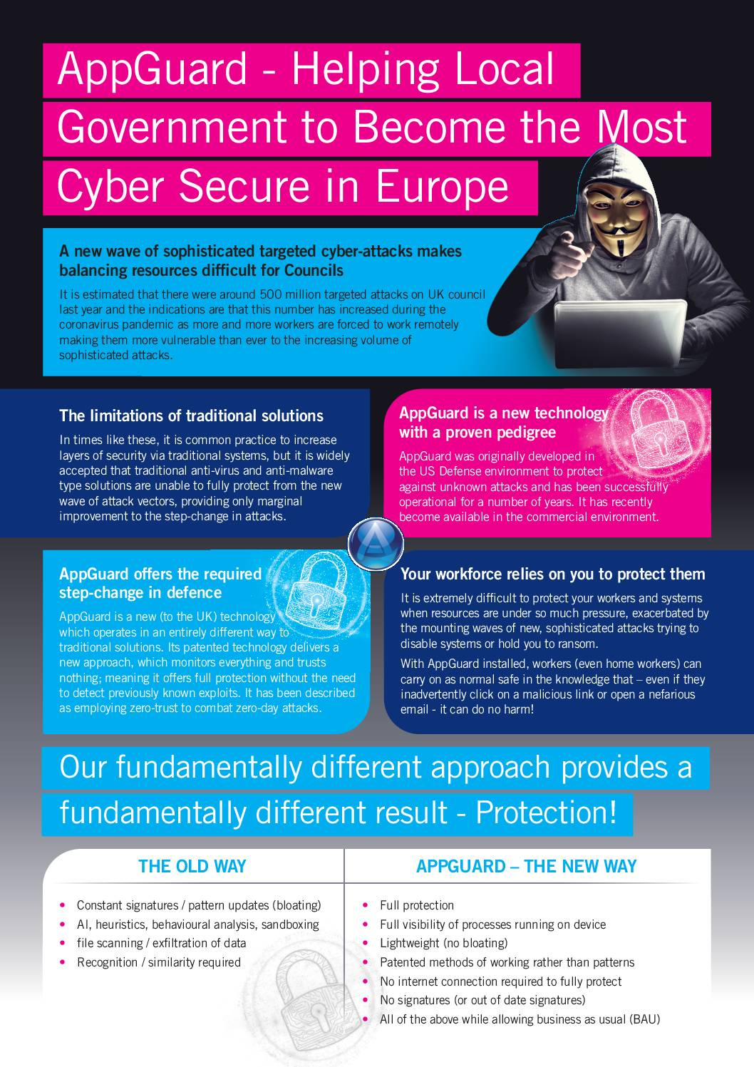 Local Government Cyber Defence
